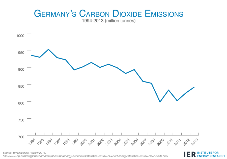 Germany's CO2 emissions