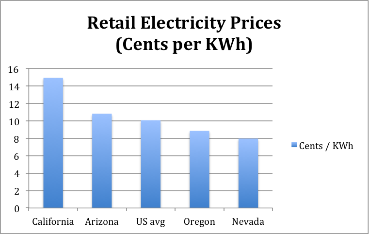 Retail Electricity Rates